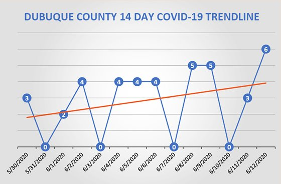 14-Day Dubuque County COVID-19 Cases Trendline