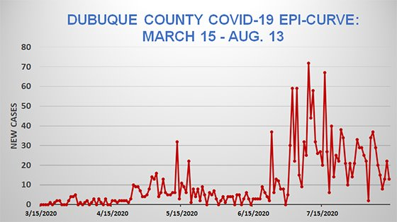 Graph of Dubuque County Epi Curve - March 15 - August 13
