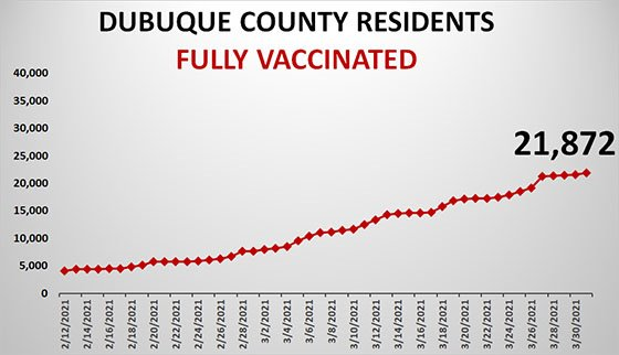 Graph of Dubuque County Vaccinations