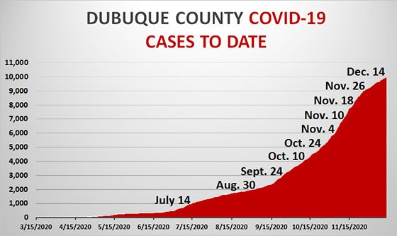 Graph of Dubuque County COVID-19 Cases to Date