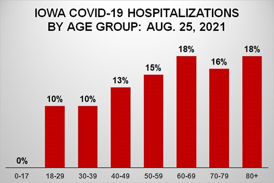 Graph of Iowa COVID Hospitalizations by Age Group - Aug. 25