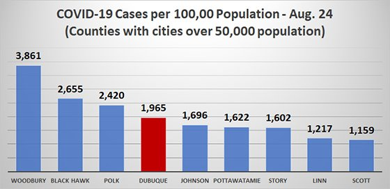 Graph of COVID-19 Cases Per Capita in Iowa Counties with Cities with Populations over 50,000