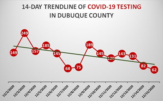 14-Day Trendline of COVID-Testing in Dubuque County