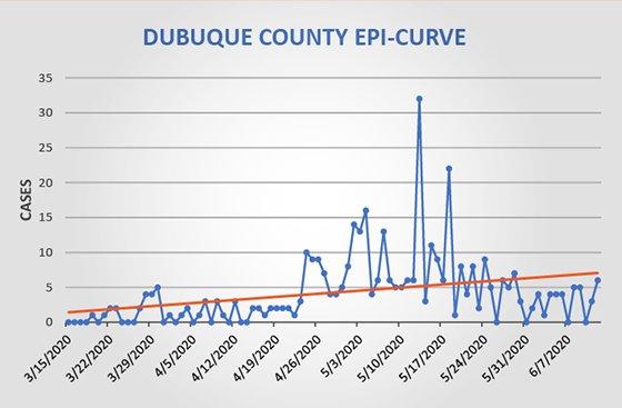 Dubuque County COVID-19 Epi Curve