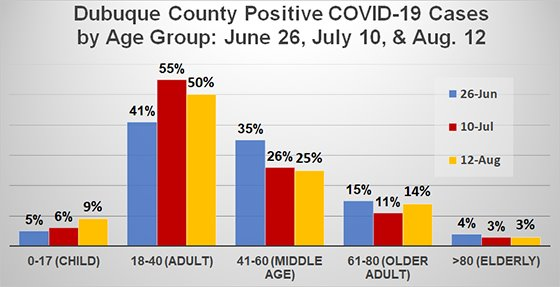 Graph of Dubuque County COVID-19 Cases by Age Group