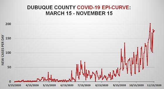 Nov. 15 Dubuque County Epi Curve Graph