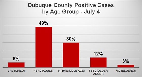 Bar graph of Positive COVID-19 Cases by Age Group - July 4
