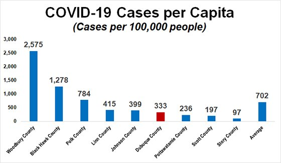 Graph of COVID-19 Cases Per Capita in Iowa's Largest Counties