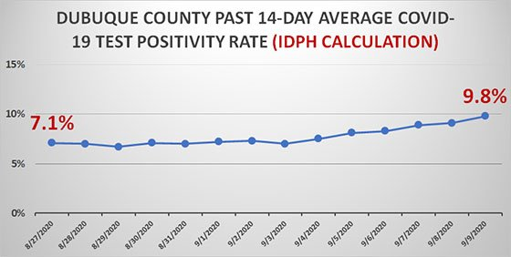 Graph of 14-Day Average Positivity Rate for Dubuque County