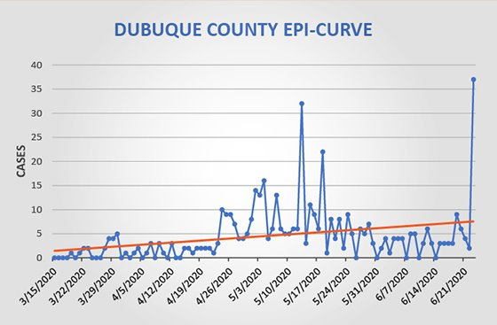 Dubuque County Epi Curve Graph - March 15 - June 23