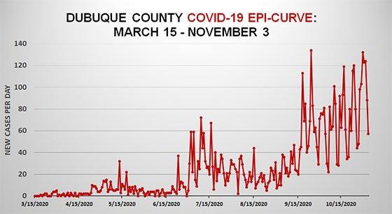 Graph of Dubuque County Epi-Curve as of Nov. 3, 2020