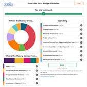Balancing Act Budget Simulator graphic
