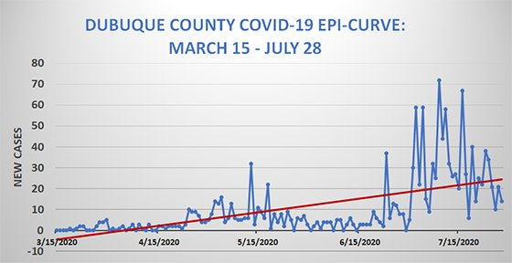 Dubuque County EpiCurve Graph - March 15 - July 28