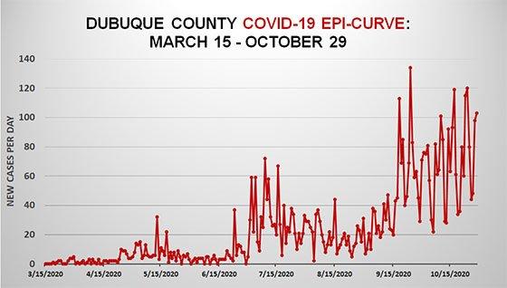 Oct. 29 Dubuque County Epi Curve Graph