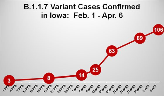 Graph of Variant Cases in Iowa