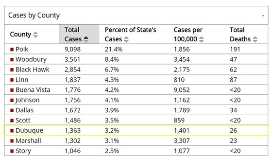 Table showing COVID-19 cases by Iowa County