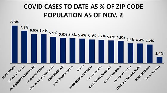 Graph of COVID Cases to Date as Percentage of Zip Code Population as of Nov. 2
