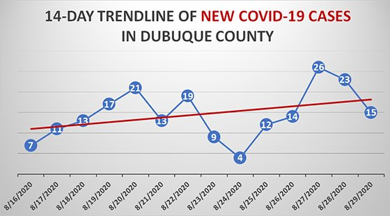 Graph of 14-Day Trendline of New COVID-19 Cases in Dubuque County