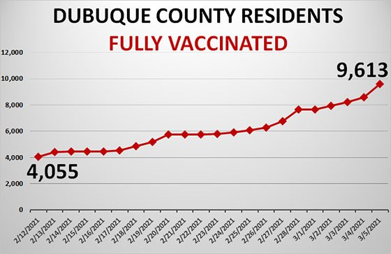 Graph of County Residents Fully Vaccinated