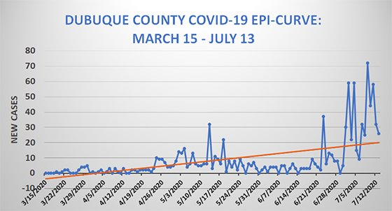 Dubuque County COVID-19 Epi-Curve Graph - July 13