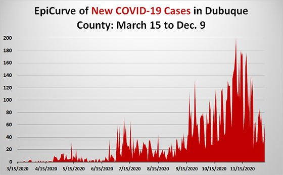 Dec. 9 EpiCurve Graph of New Cases in Dubuque County