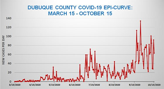 Oct. 15 Dubuque County Epi Curve Graph