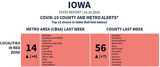 Graphic from Oct. 25 White House Coronavirus Task Force Report