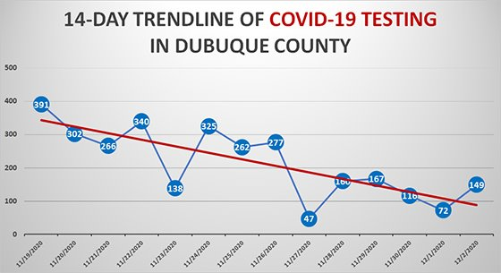 14-Day Trendline of New COVID-19 Testing in Dubuque County