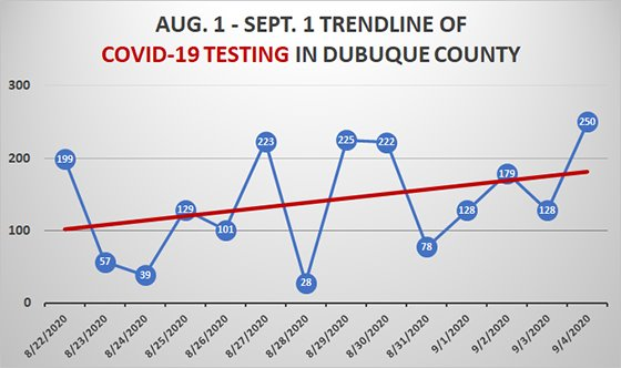 14-Day Trendline Graph of COVID-19 Testing in Dubuque County