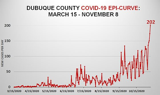 Epi Curve of Dubuque County COVID-19 Cases - March 15 to Nov. 8