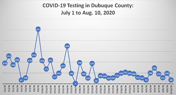 Graph of COVID-19 Testing in Dubuque County