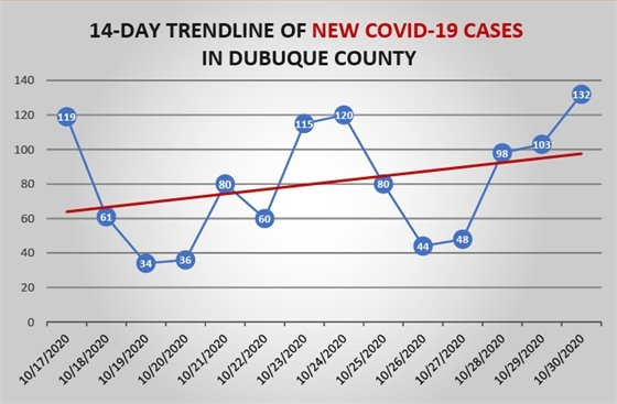 Oct. 30 14-Day Trendline of New COVID-19 Cases