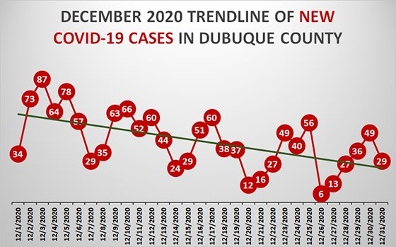 December Trendline of New COVID-19 Cases in Dubuque County