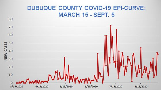 Sept. 5 Dubuque County Epi Curve Graph