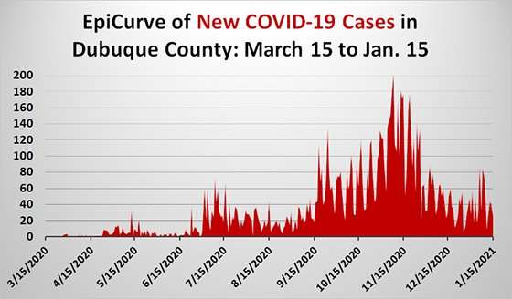 Epi Curve Graph of New Cases of COVID-19 in Dubuque County