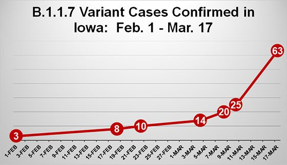 Graph of B.1.1.7 Variant Cases in Iowa