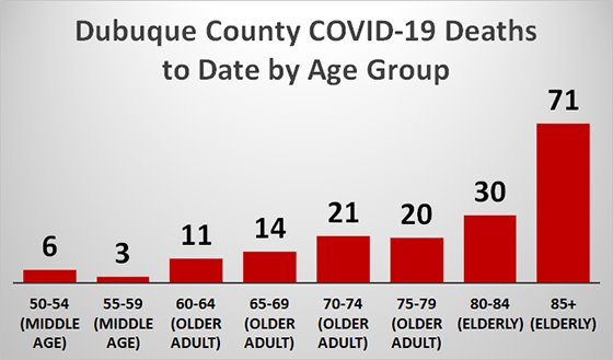 Graph of Dubuque County COVID-19 Deaths to Date by Age Group