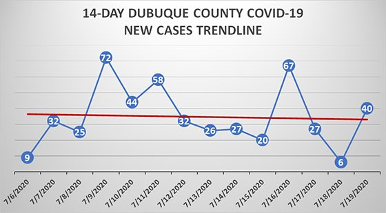 14-day trendline graph of new cases in Dubuque County