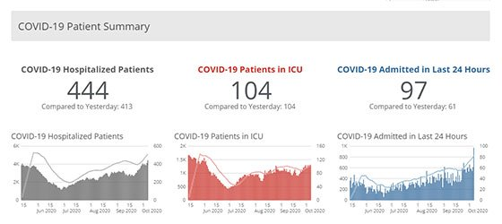 Oct. 5 Iowa COVID-19 Hospitalization Data & Graphs