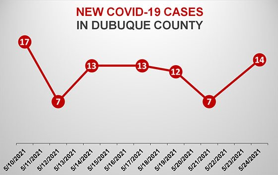 Graph of New COVID-19 Cases in Dubuque County