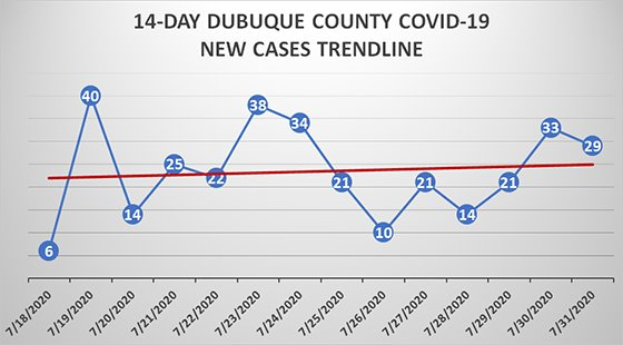 Graph of 14-day trend for new cases in Dubuque County