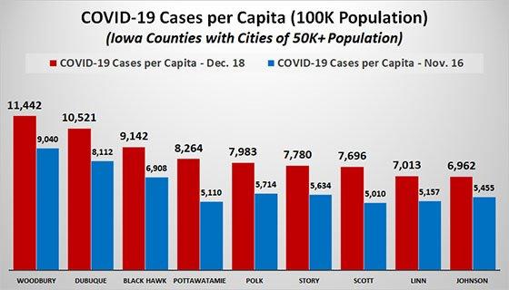 Graph of COVID-19 Cases Per Capita
