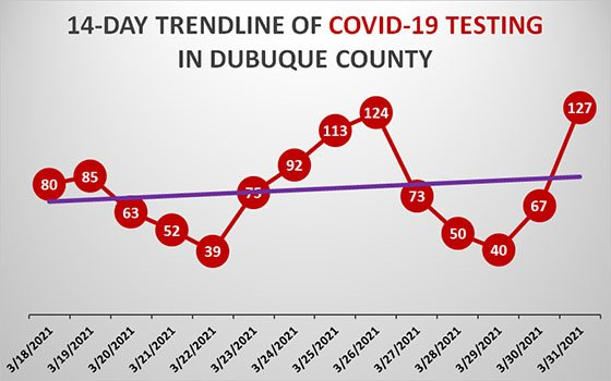 Graph of COVID Testing in Dubuque County