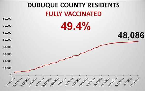 Graph of Total County Population Fully Vaccinated