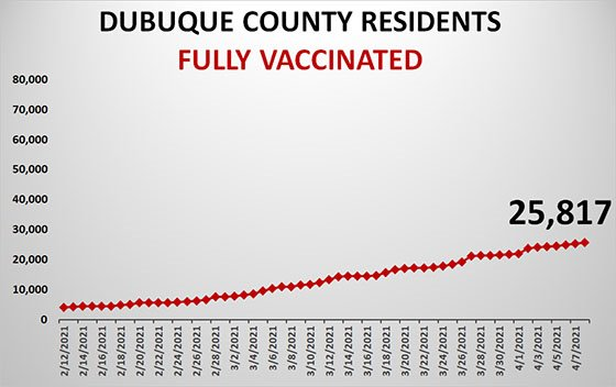 Graph of COVID-19 Vaccinations in Dubuque County