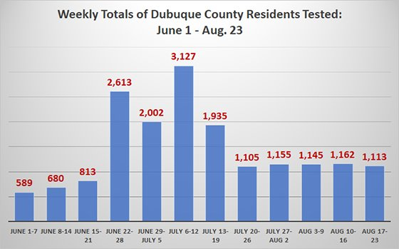 Graph of Weekly Totals of Dubuque County Residents Tested