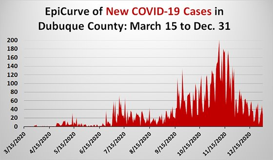 EpiCurve Graph of New COVID-19 Cases in Dubuque County