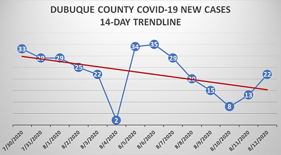 Graph of new cases in Dubuque County over the last 14 days