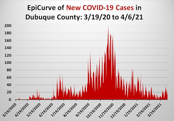 Graph of Dubuque County COVID-19 EpiCurve
