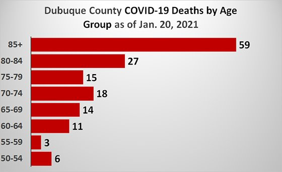 Graph of Dubuque County Deaths by Age Group